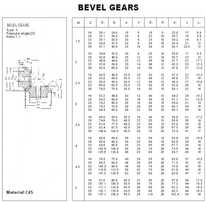 bevel gear type a