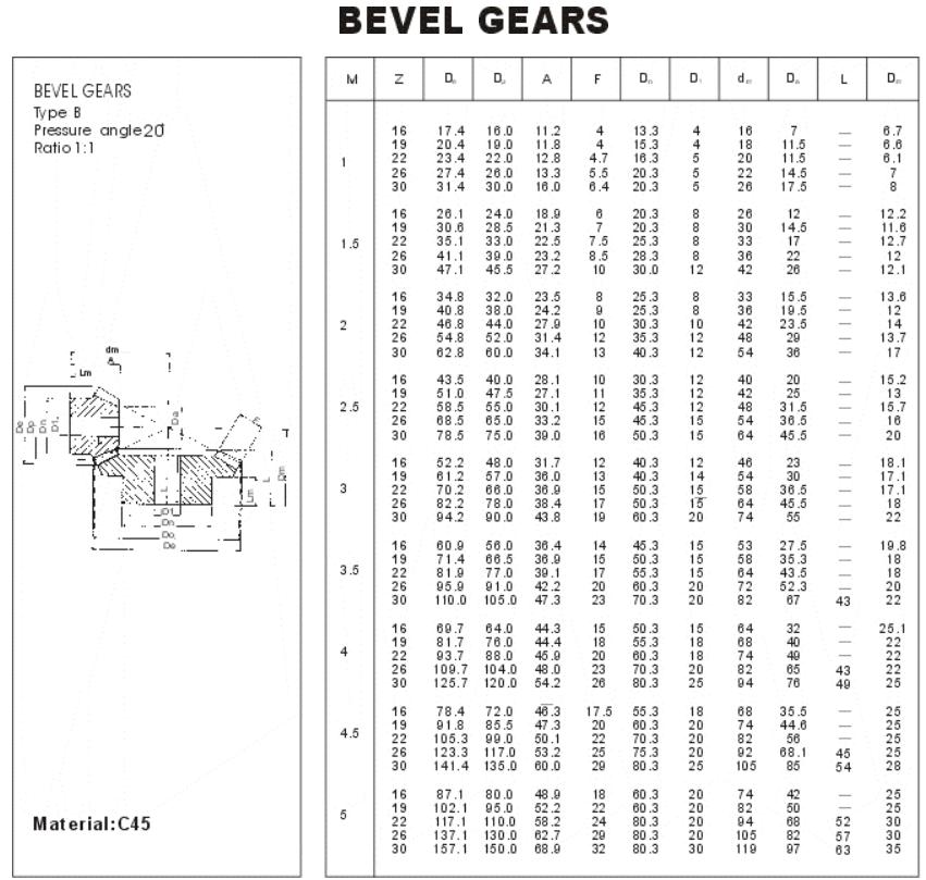 Bevel Gears type B